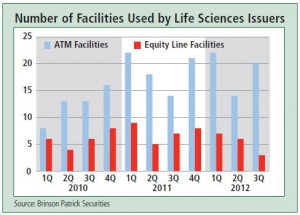 ATM Offerings vs. Equity Lines for Life Sciences