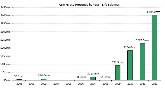 ATM Proceeds - Life Sciences